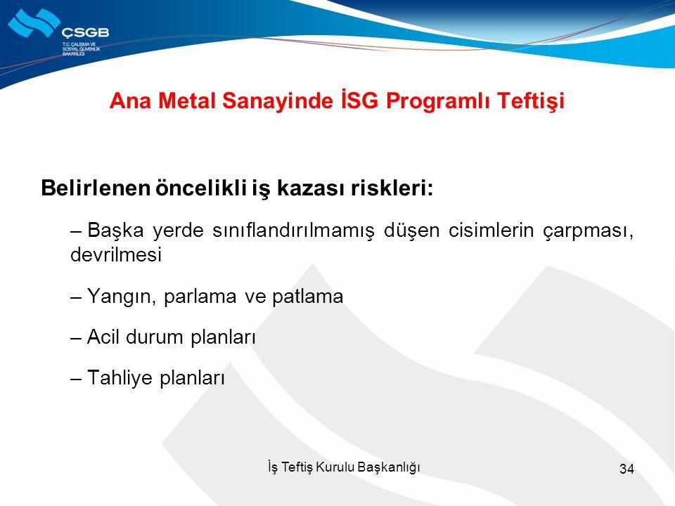 Ana Metal Sanayinde İSG Programlı Teftişi Belirlenen öncelikli iş kazası riskleri: – Başka yerde sınıflandırılmamış düşen cisimlerin çarpması, devrilm