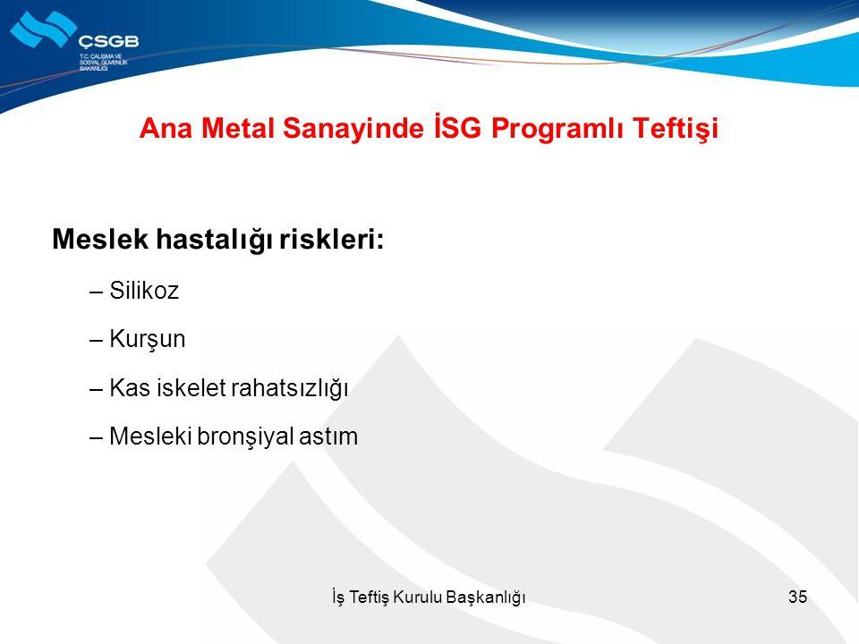 Ana Metal Sanayinde İSG Programlı Teftişi Meslek hastalığı riskleri: – Silikoz – Kurşun – Kas iskelet rahatsızlığı – Mesleki bronşiyal astım 35İş Teft
