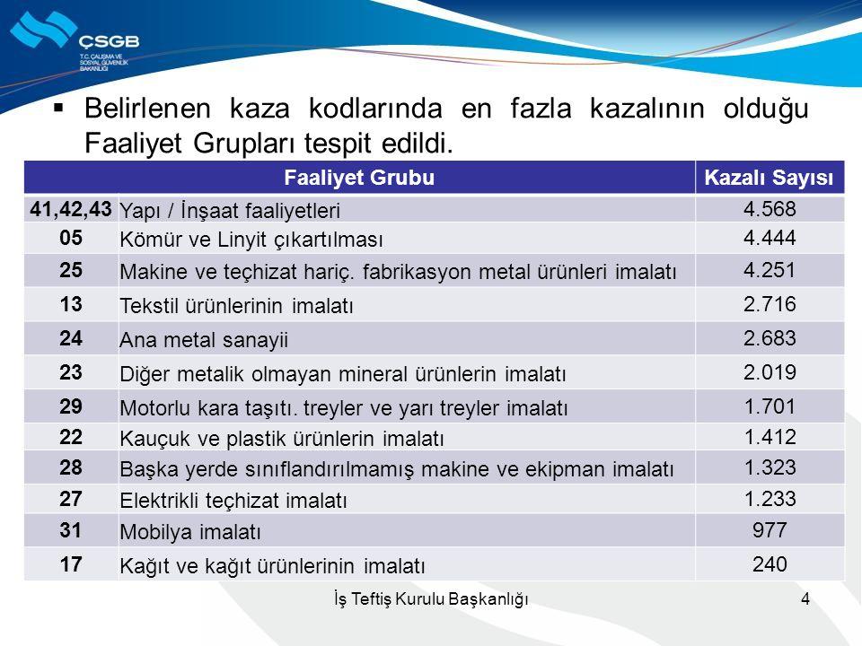  Belirlenen kaza kodlarında en fazla kazalının olduğu Faaliyet Grupları tespit edildi. İş Teftiş Kurulu Başkanlığı4 Faaliyet GrubuKazalı Sayısı 41,42
