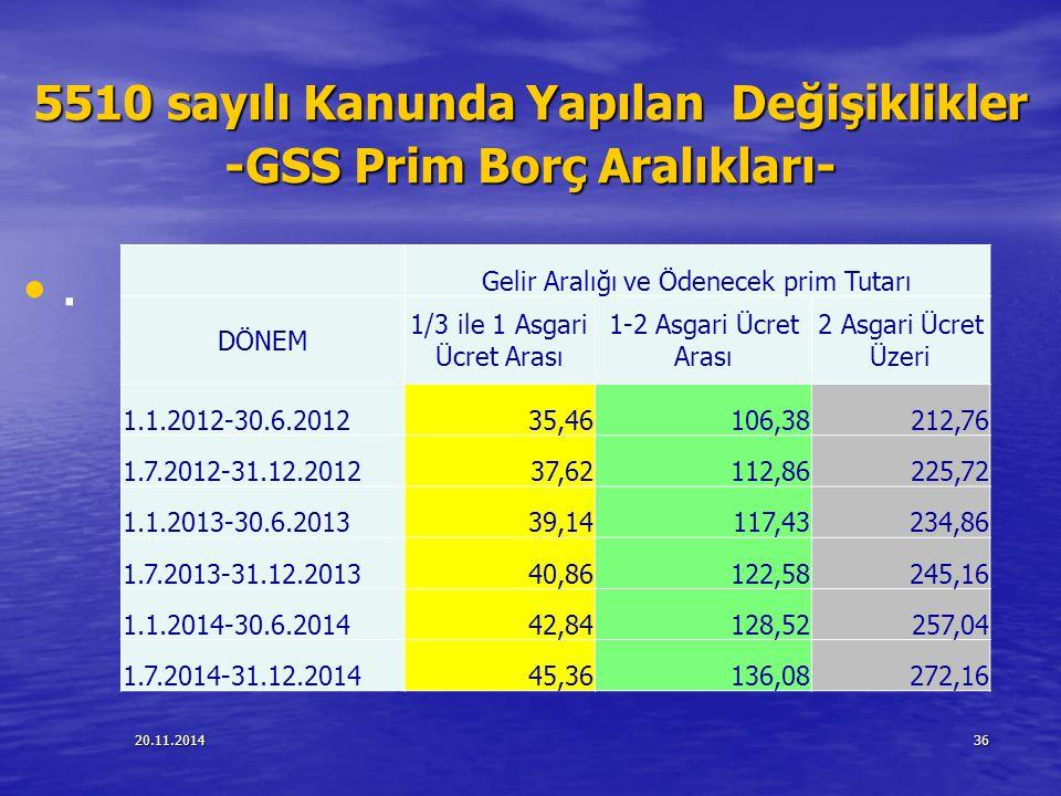20.11.201436 5510 sayılı Kanunda Yapılan Değişiklikler -GSS Prim Borç Aralıkları-. Gelir Aralığı ve Ödenecek prim Tutarı DÖNEM 1/3 ile 1 Asgari Ücret