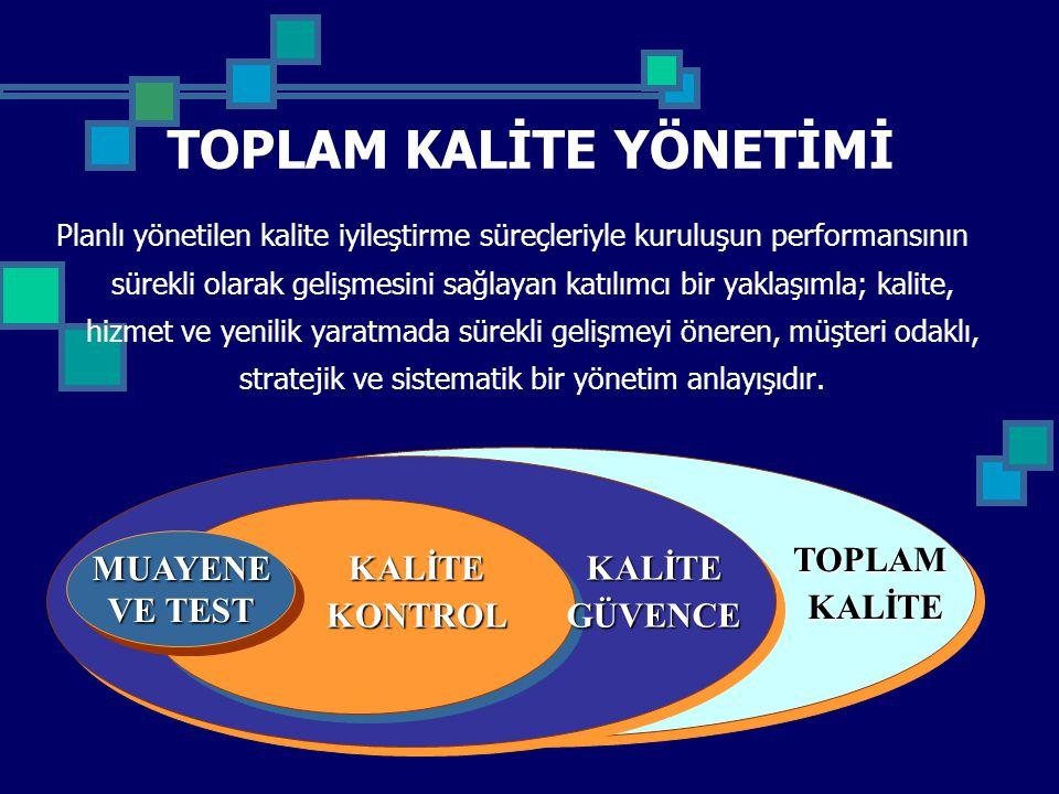 MODELİN KRİTERLERİ GİRDİLER 1.Liderlik 2. Politika ve Strateji 3.