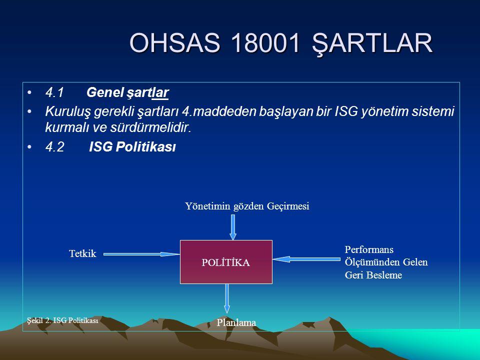 OHSAS 18001 ŞARTLAR OHSAS 18001 ŞARTLAR 4.1 Genel şartlar Kuruluş gerekli şartları 4.maddeden başlayan bir ISG yönetim sistemi kurmalı ve sürdürmelidi