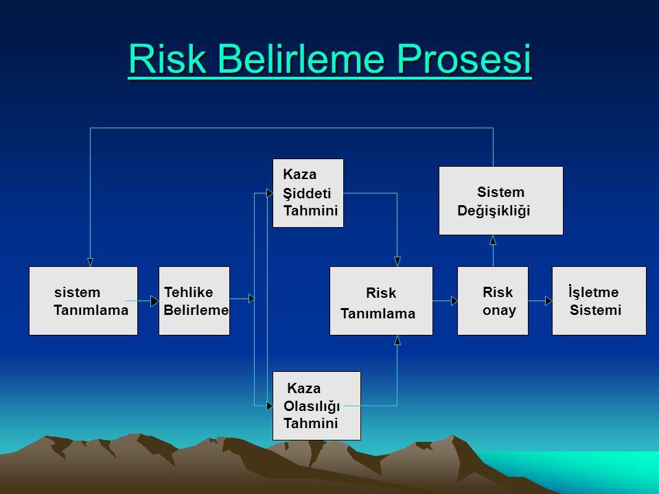 Risk Belirleme Prosesi Risk Belirleme Prosesi sistem Tanımlama Kaza Şiddeti Tahmini Sistem Değişikliği Kaza Olasılığı Tahmini Risk Tanımlama İşletme Sistemi Risk onay Tehlike Belirleme