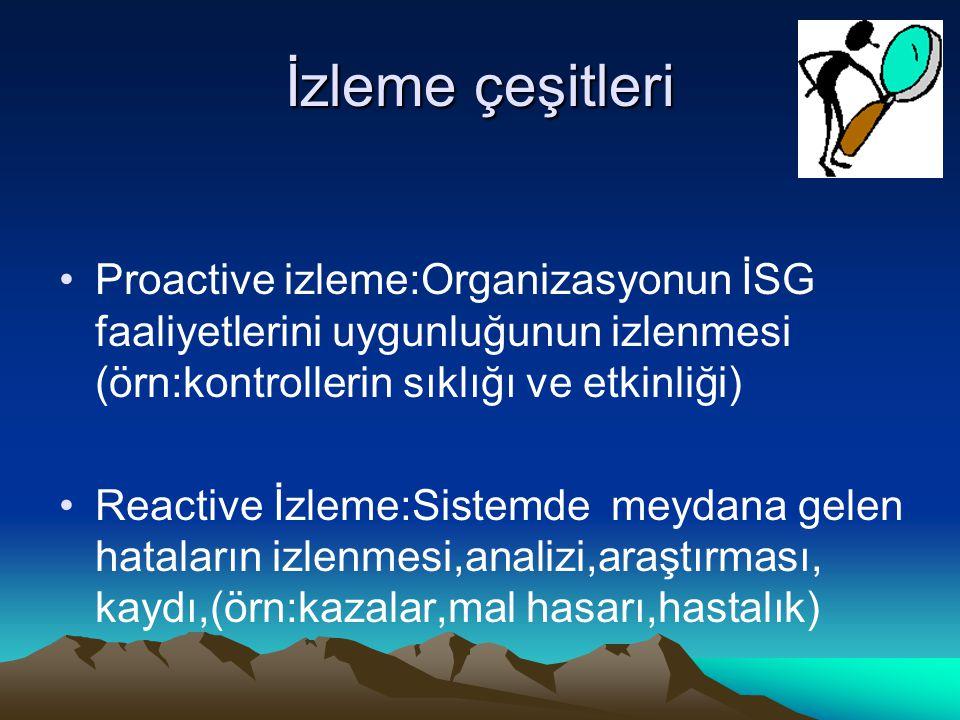 İzleme çeşitleri Proactive izleme:Organizasyonun İSG faaliyetlerini uygunluğunun izlenmesi (örn:kontrollerin sıklığı ve etkinliği) Reactive İzleme:Sis