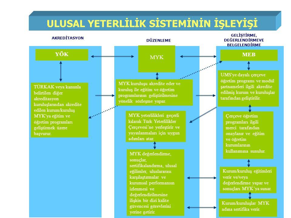 ULUSAL YETERLİLİK SİSTEMİNİN İŞLEYİŞİ Kurum/kuruluşlar MYK adına sertifika verir.