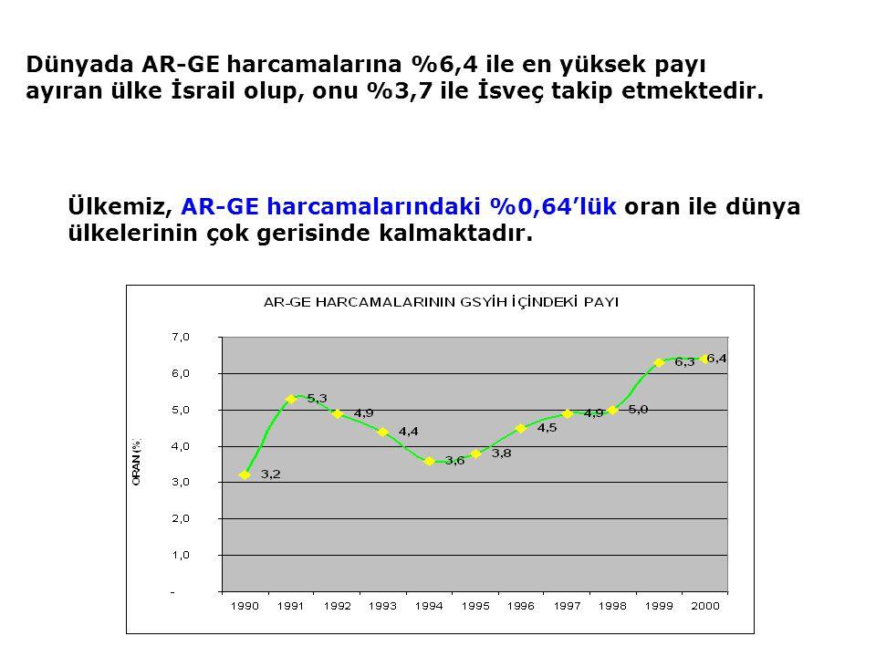 Ülkemiz, AR-GE harcamalarındaki %0,64'lük oran ile dünya ülkelerinin çok gerisinde kalmaktadır. Dünyada AR-GE harcamalarına %6,4 ile en yüksek payı ay