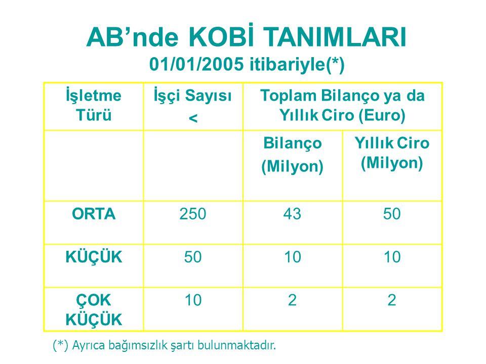 AB'nde KOBİ TANIMLARI 01/01/2005 itibariyle(*) İşletme Türü İşçi Sayısı < Toplam Bilanço ya da Yıllık Ciro (Euro) Bilanço (Milyon) Yıllık Ciro (Milyon