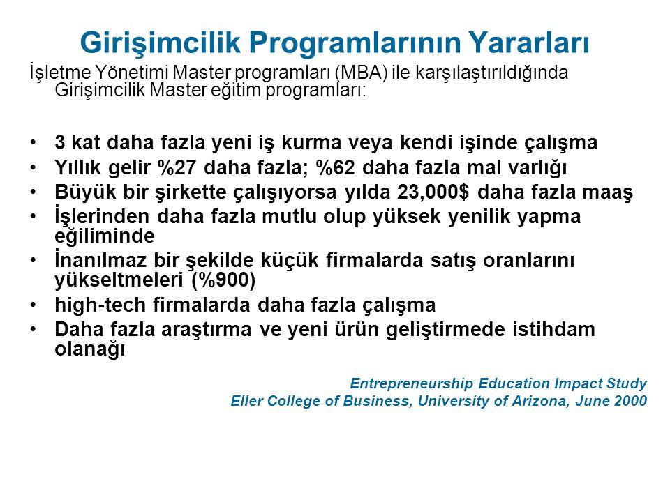 Girişimcilik Programlarının Yararları İşletme Yönetimi Master programları (MBA) ile karşılaştırıldığında Girişimcilik Master eğitim programları: 3 kat