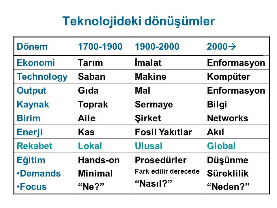 Teknolojideki dönüşümler Dönem1700-19001900-20002000  EkonomiTarımİmalatEnformasyon TechnologySabanMakineKompüter OutputGıdaMalEnformasyon KaynakTopr