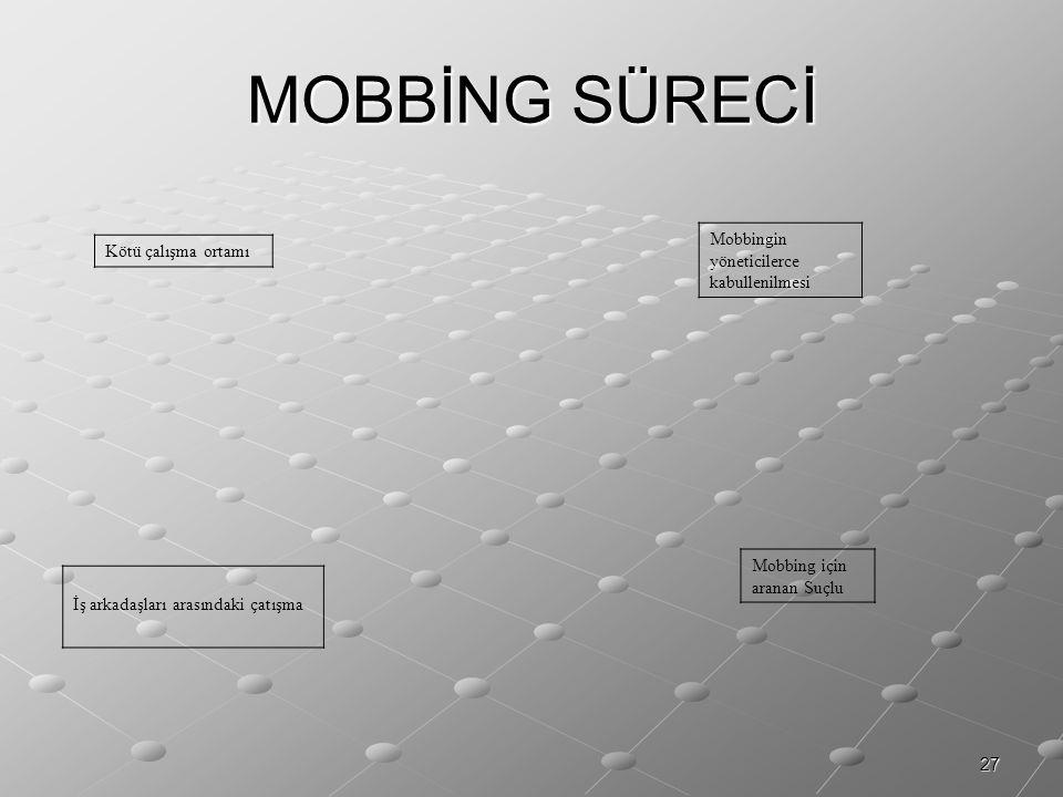 27 MOBBİNG SÜRECİ Mobbingin yöneticilerce kabullenilmesi Kötü çalışma ortamı Mobbing için aranan Suçlu İş arkadaşları arasındaki çatışma