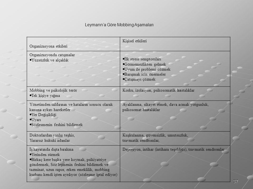 37 Leymann'a Göre Mobbing Aşamaları Organizasyona etkileri Kişisel etkileri Organizasyonda catışmalar  Yüzsüzlük ve alçaklık  İlk stress semptomları