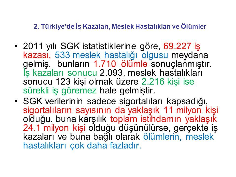 2. Türkiye'de İş Kazaları, Meslek Hastalıkları ve Ölümler 2011 yılı SGK istatistiklerine göre, 69.227 iş kazası, 533 meslek hastalığı olgusu meydana g