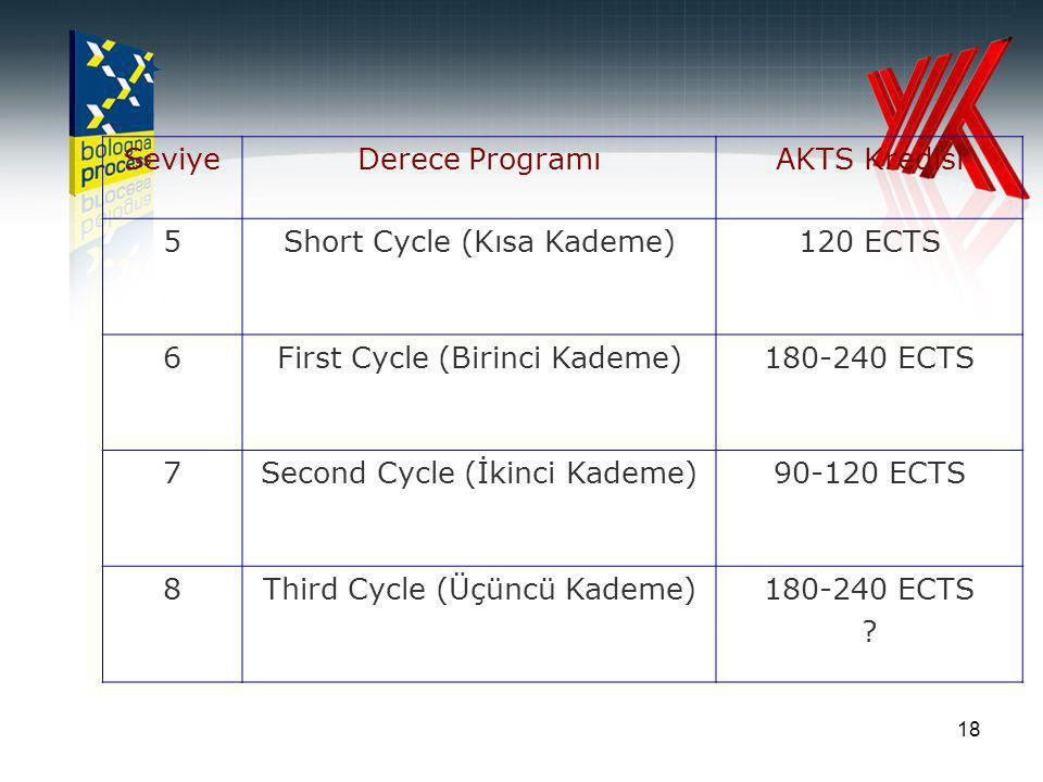 18 SeviyeDerece ProgramıAKTS Kredisi 5Short Cycle (Kısa Kademe)120 ECTS 6First Cycle (Birinci Kademe)180-240 ECTS 7Second Cycle (İkinci Kademe)90-120 ECTS 8Third Cycle (Üçüncü Kademe)180-240 ECTS