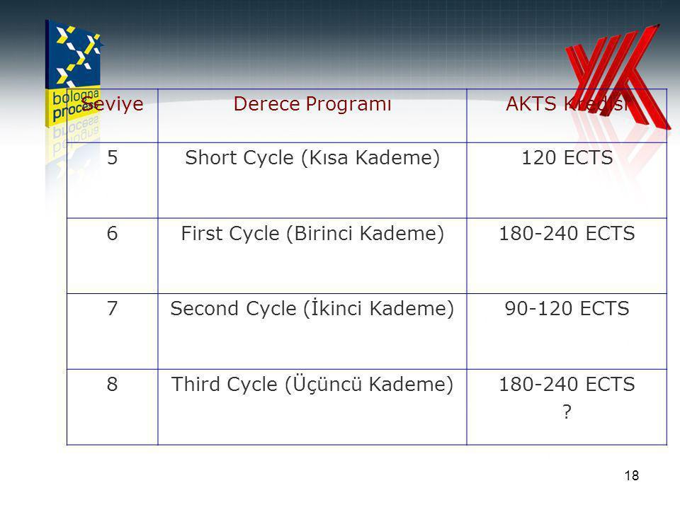 18 SeviyeDerece ProgramıAKTS Kredisi 5Short Cycle (Kısa Kademe)120 ECTS 6First Cycle (Birinci Kademe)180-240 ECTS 7Second Cycle (İkinci Kademe)90-120 ECTS 8Third Cycle (Üçüncü Kademe)180-240 ECTS ?