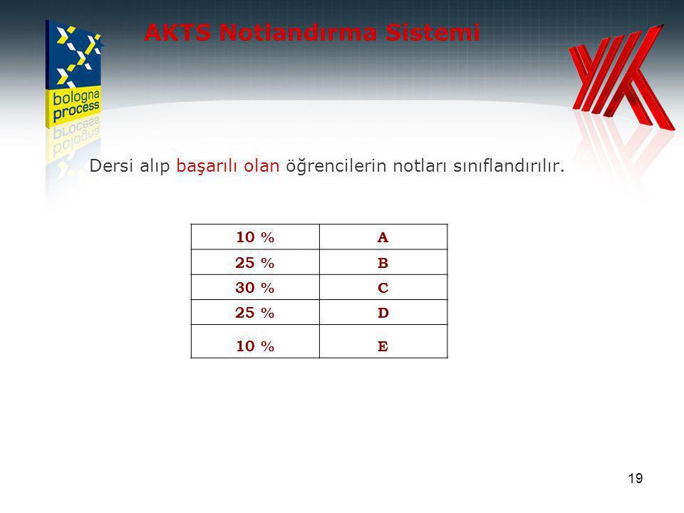 19 AKTS Notlandırma Sistemi Dersi alıp başarılı olan öğrencilerin notları sınıflandırılır.