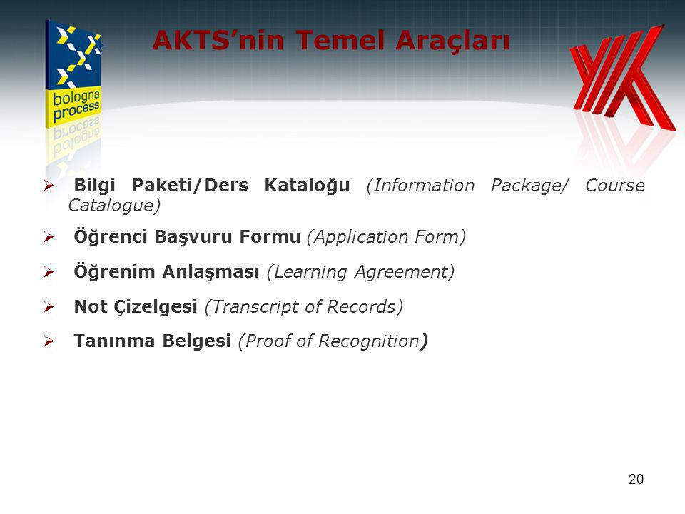 20 AKTS'nin Temel Araçları  Bilgi Paketi/Ders Kataloğu (Information Package/ Course Catalogue)  Öğrenci Başvuru Formu (Application Form)  Öğrenim Anlaşması (Learning Agreement)  Not Çizelgesi (Transcript of Records)  Tanınma Belgesi (Proof of Recognition)