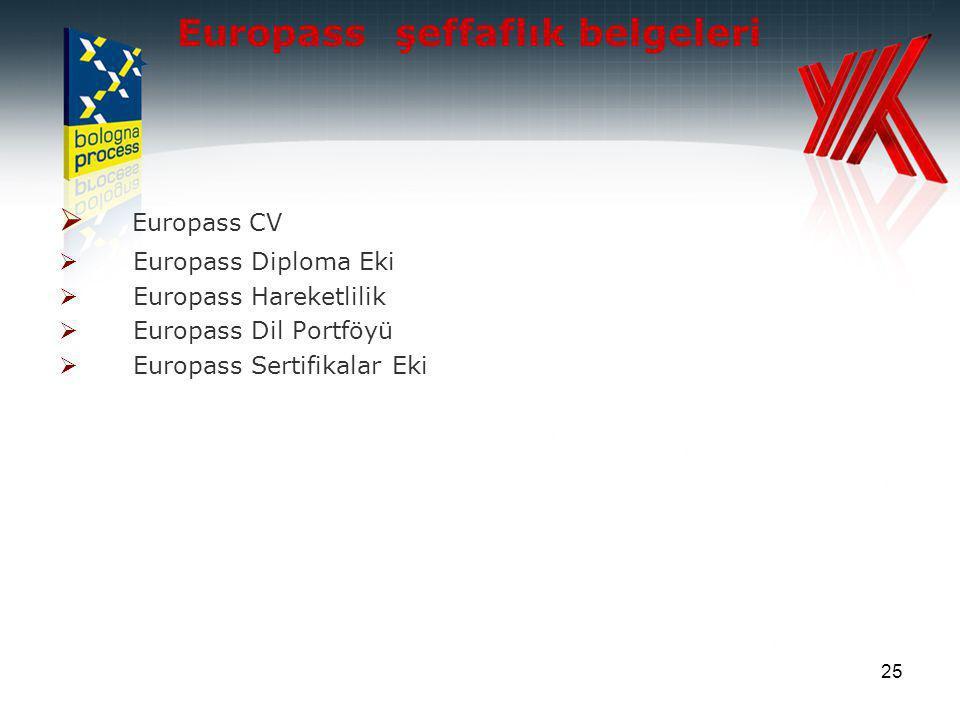 25 Europass şeffaflık belgeleri  Europass CV  Europass Diploma Eki  Europass Hareketlilik  Europass Dil Portföyü  Europass Sertifikalar Eki