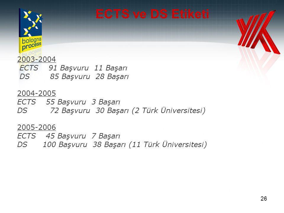 26 ECTS ve DS Etiketi 2003-2004 ECTS 91 Başvuru 11 Başarı DS 85 Başvuru 28 Başarı 2004-2005 ECTS 55 Başvuru 3 Başarı DS 72 Başvuru 30 Başarı (2 Türk Üniversitesi) 2005-2006 ECTS 45 Başvuru 7 Başarı DS 100 Başvuru 38 Başarı (11 Türk Üniversitesi)