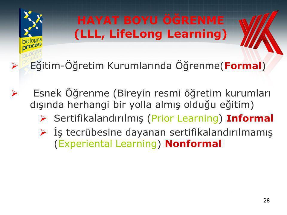 28 HAYAT BOYU ÖĞRENME (LLL, LifeLong Learning)  Eğitim-Öğretim Kurumlarında Öğrenme(Formal)  Esnek Öğrenme (Bireyin resmi öğretim kurumları dışında herhangi bir yolla almış olduğu eğitim)  Sertifikalandırılmış (Prior Learning) Informal  İş tecrübesine dayanan sertifikalandırılmamış (Experiental Learning) Nonformal