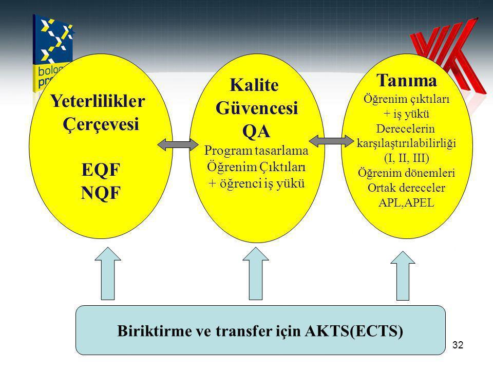 32 Yeterlilikler Çerçevesi EQF NQF Kalite Güvencesi QA Program tasarlama Öğrenim Çıktıları + öğrenci iş yükü Tanıma Öğrenim çıktıları + iş yükü Derecelerin karşılaştırılabilirliği (I, II, III) Öğrenim dönemleri Ortak dereceler APL,APEL Biriktirme ve transfer için AKTS(ECTS)
