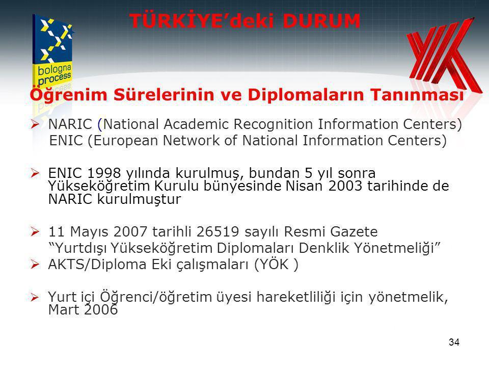 34 TÜRKİYE'deki DURUM Öğrenim Sürelerinin ve Diplomaların Tanınması  NARIC (National Academic Recognition Information Centers) ENIC (European Network of National Information Centers)  ENIC 1998 yılında kurulmuş, bundan 5 yıl sonra Yükseköğretim Kurulu bünyesinde Nisan 2003 tarihinde de NARIC kurulmuştur  11 Mayıs 2007 tarihli 26519 sayılı Resmi Gazete Yurtdışı Yükseköğretim Diplomaları Denklik Yönetmeliği  AKTS/Diploma Eki çalışmaları (YÖK )  Yurt içi Öğrenci/öğretim üyesi hareketliliği için yönetmelik, Mart 2006