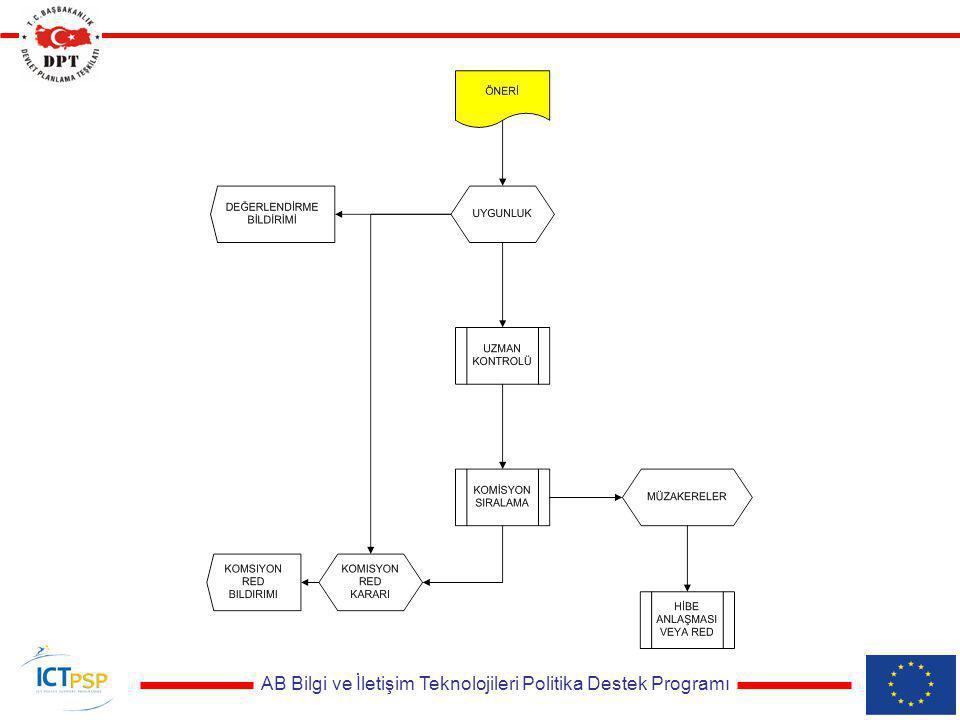 AB Bilgi ve İletişim Teknolojileri Politika Destek Programı