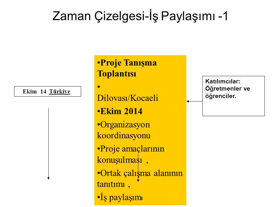 Zaman Çizelgesi-İş Paylaşımı -1 Proje Tanışma Toplantısı Dilovası/Kocaeli Ekim 2014 Organizasyon koordinasyonu Proje amaçlarının konuşulması, Ortak ça