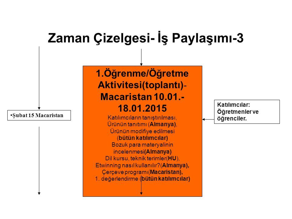 Zaman Çizelgesi- İş Paylaşımı-3 1.Öğrenme/Öğretme Aktivitesi(toplantı) - Macaristan 10.01.- 18.01.2015 Katılımcıların tanıştırılması, Ürünün tanıtımı