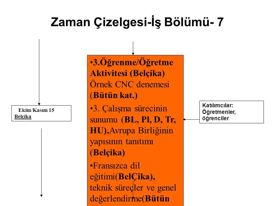 Zaman Çizelgesi-İş Bölümü- 7 3.Öğrenme/Öğretme Aktivitesi (Belçika) Örnek CNC denemesi (Bütün kat.) 3. Çalışma sürecinin sunumu (BL, Pl, D, Tr, HU),Av