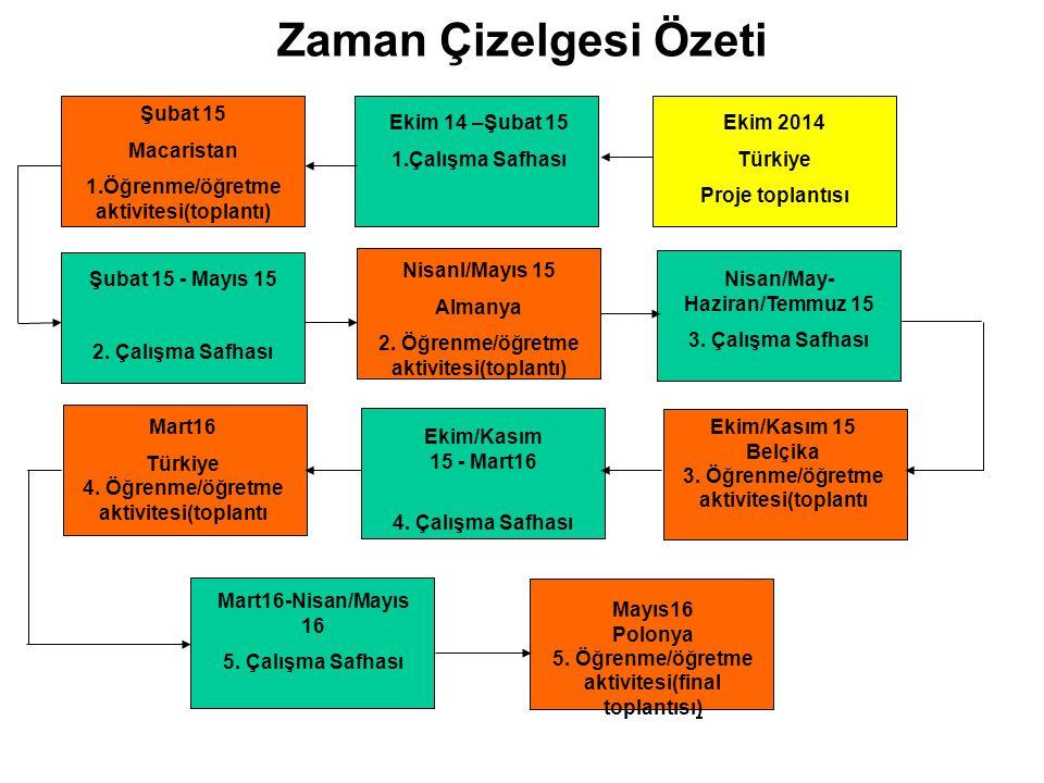 Zaman Çizelgesi Özeti Ekim 2014 Türkiye Proje toplantısı Ekim 14 –Şubat 15 1.Çalışma Safhası Şubat 15 Macaristan 1.Öğrenme/öğretme aktivitesi(toplantı