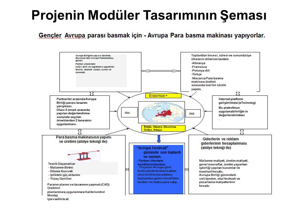 Projenin Modüler Tasarımının Şeması