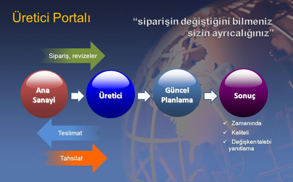 Üretici Portalı Ana Sanayi Üretici Güncel Planlama Sonuç Sipariş, revizeler Teslimat Tahsilat Zamanında Kaliteli Değişken talebi yanıtlama