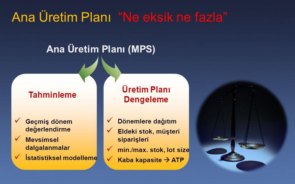 Ana Üretim Planı (MPS) Tahminleme Üretim Planı Dengeleme Ana Üretim Planı Dönemlere dağıtım Eldeki stok, müşteri siparişleri min./max. stok, lot size