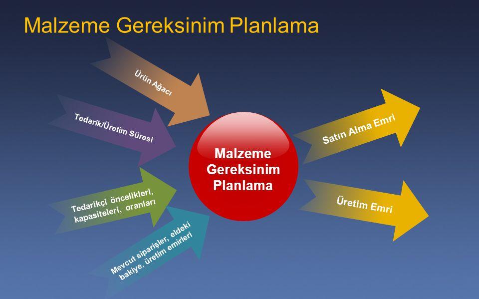 Malzeme Gereksinim Planlama Tedarikçi öncelikleri, kapasiteleri, oranları Ürün Ağacı Tedarik/Üretim Süresi Mevcut siparişler, eldeki bakiye, üretim em