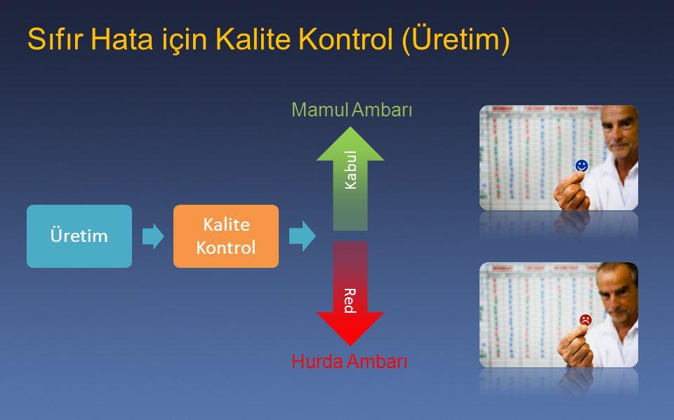 Sıfır Hata için Kalite Kontrol (Üretim) Kabul Mamul Ambarı Hurda Ambarı Üretim Kalite Kontrol Red