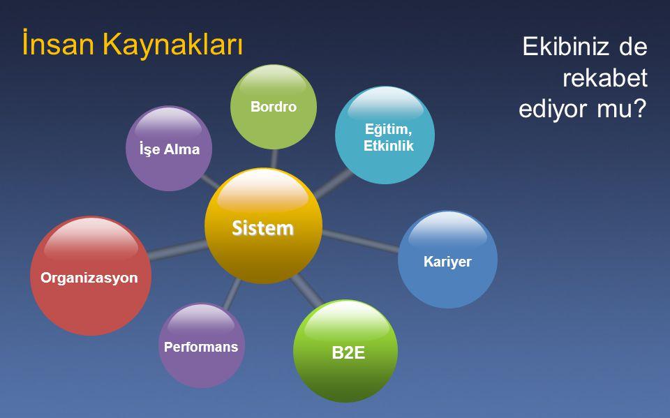 İnsan Kaynakları Sistem B2E Organizasyon Eğitim, Etkinlik İşe Alma Kariyer Performans Bordro Ekibiniz de rekabet ediyor mu?