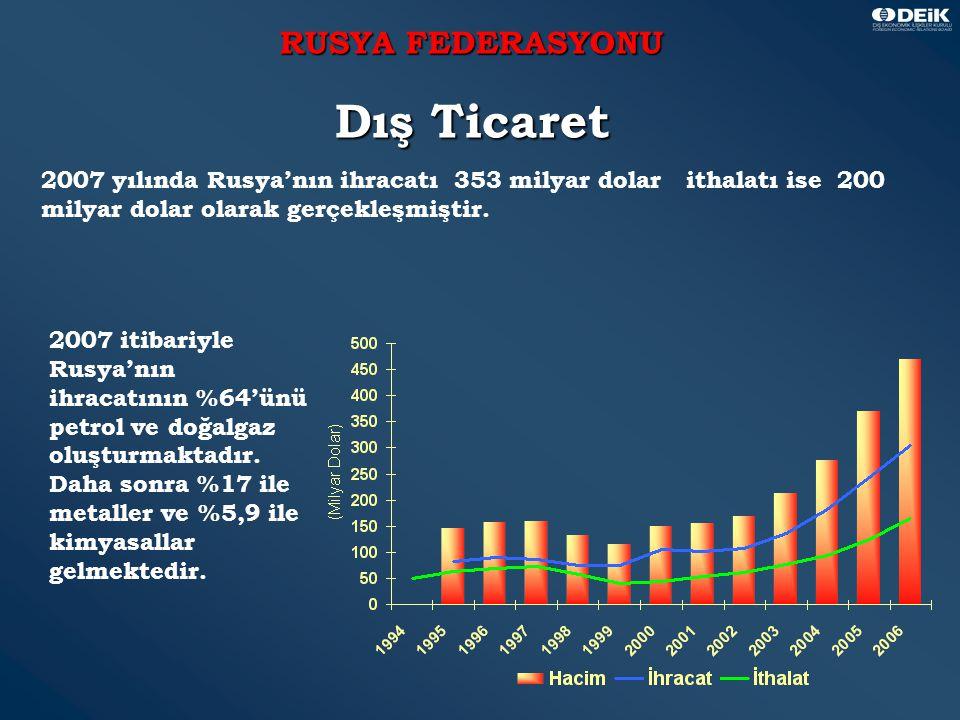 11 RUSYA FEDERASYONU Dış Ticaret 2007 yılında Rusya'nın ihracatı 353 milyar dolar ithalatı ise 200 milyar dolar olarak gerçekleşmiştir.