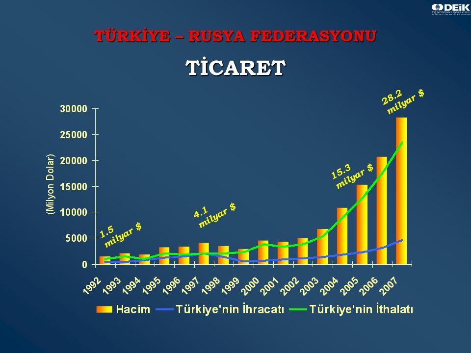 13 TÜRKİYE – RUSYA FEDERASYONU TİCARET 1.5 milyar $ 4.1 milyar $ 28.2 milyar $ 15.3 milyar $