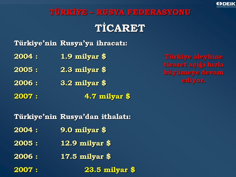 14 TÜRKİYE – RUSYA FEDERASYONU TİCARET Türkiye'nin Rusya'ya ihracatı: 2004 :1.9 milyar $ 2005 :2.3 milyar $ 2006 :3.2 milyar $ 2007 : 4.7 milyar $ Türkiye'nin Rusya'dan ithalatı: 2004 :9.0 milyar $ 2005 : 12.9 milyar $ 2006 :17.5 milyar $ 2007 : 23.5 milyar $ Türkiye aleyhine ticaret açığı hızla büyümeye devam ediyor.