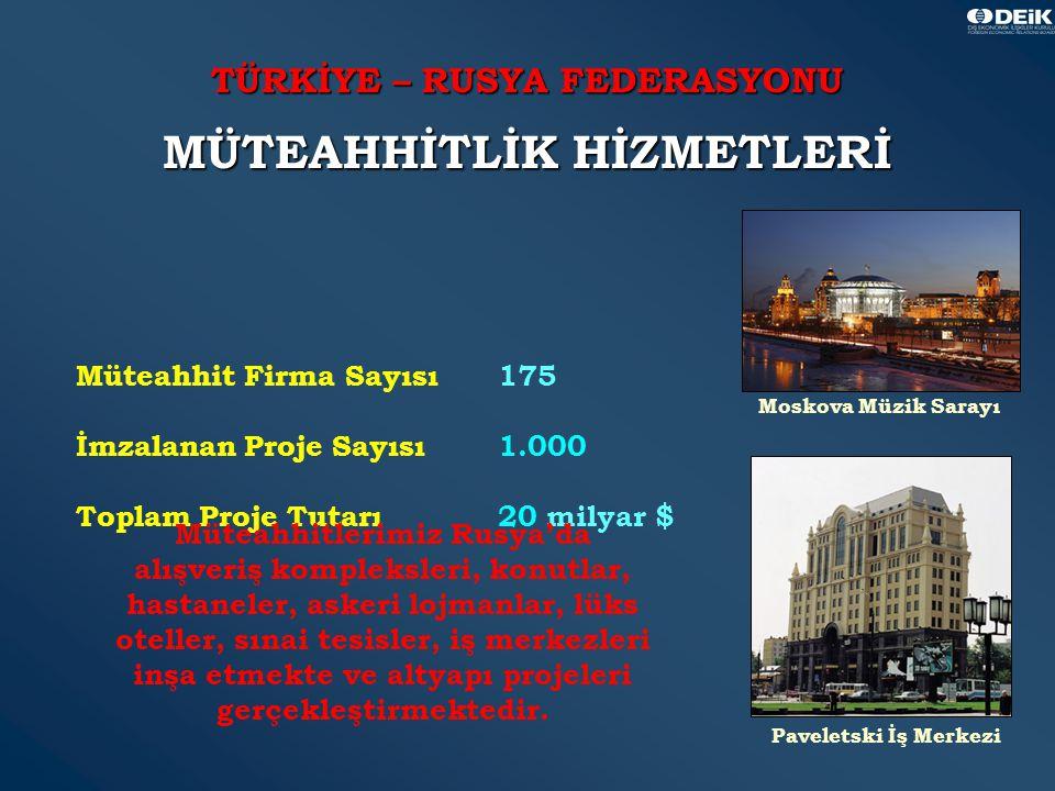 16 TÜRKİYE – RUSYA FEDERASYONU MÜTEAHHİTLİK HİZMETLERİ Müteahhit Firma Sayısı175 İmzalanan Proje Sayısı1.000 Toplam Proje Tutarı20 milyar $ Moskova Müzik Sarayı Paveletski İş Merkezi Müteahhitlerimiz Rusya'da alışveriş kompleksleri, konutlar, hastaneler, askeri lojmanlar, lüks oteller, sınai tesisler, iş merkezleri inşa etmekte ve altyapı projeleri gerçekleştirmektedir.