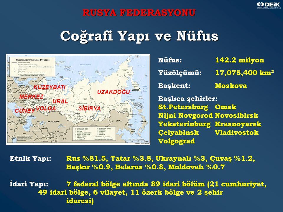 2 RUSYA FEDERASYONU Coğrafi Yapı ve Nüfus Nüfus:142.2 milyon Yüzölçümü: 17,075,400 km² Başkent:Moskova Başlıca şehirler: St.PetersburgOmsk Nijni NovgorodNovosibirsk YekaterinburgKrasnoyarsk Çelyabinsk Vladivostok Volgograd Etnik Yapı:Rus %81.5, Tatar %3.8, Ukraynalı %3, Çuvaş %1.2, Başkır %0.9, Belarus %0.8, Moldovalı %0.7 İdari Yapı: 7 federal bölge altında 89 idari bölüm (21 cumhuriyet, 49 idari bölge, 6 vilayet, 11 özerk bölge ve 2 şehir idaresi) GÜNEY MERKEZ KUZEYBATI VOLGA URAL SİBİRYA UZAKDOĞU