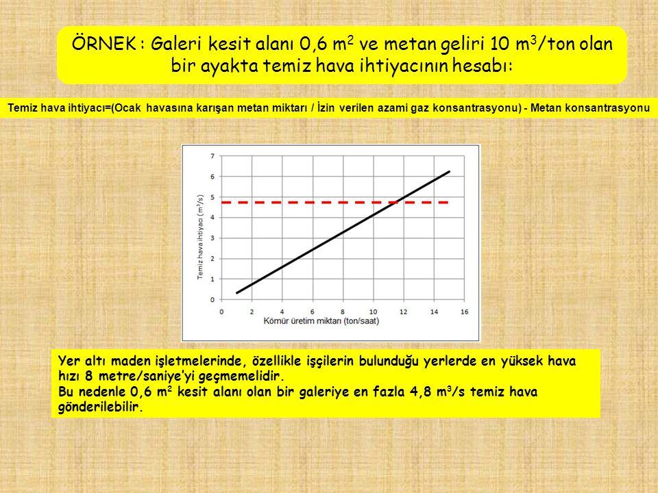 ÖRNEK : Galeri kesit alanı 0,6 m 2 ve metan geliri 10 m 3 /ton olan bir ayakta temiz hava ihtiyacının hesabı: Temiz hava ihtiyacı=(Ocak havasına karış