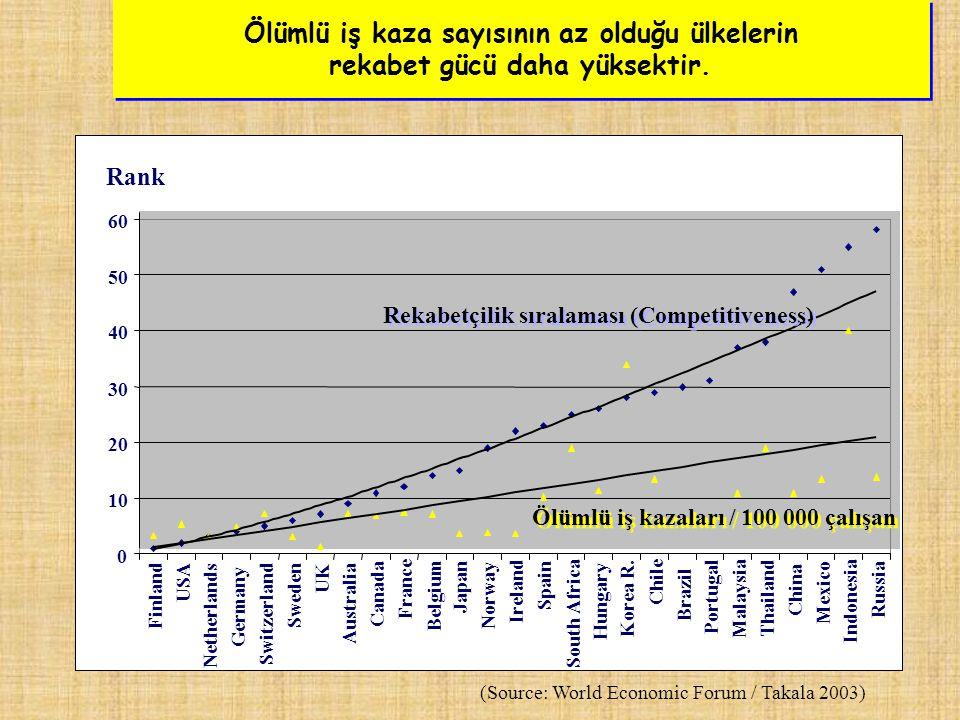 (Source: World Economic Forum / Takala 2003) Ölümlü iş kaza sayısının az olduğu ülkelerin rekabet gücü daha yüksektir. Ölümlü iş kaza sayısının az old