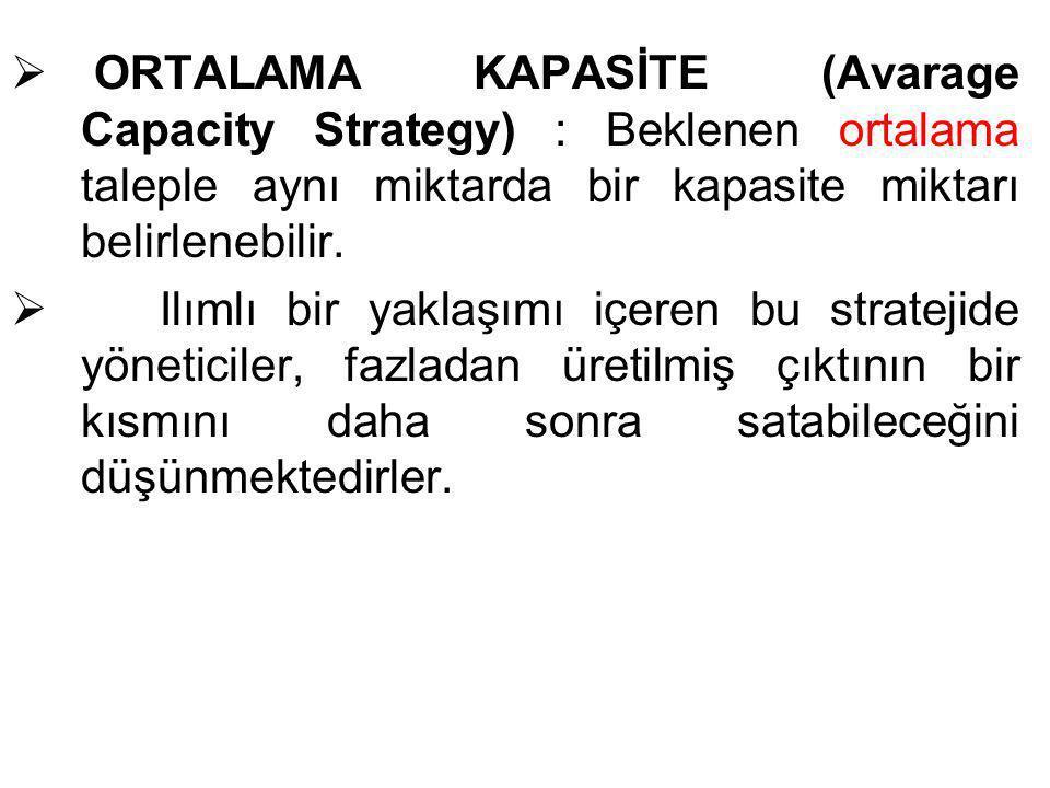  ORTALAMA KAPASİTE (Avarage Capacity Strategy) : Beklenen ortalama taleple aynı miktarda bir kapasite miktarı belirlenebilir.  Ilımlı bir yaklaşımı