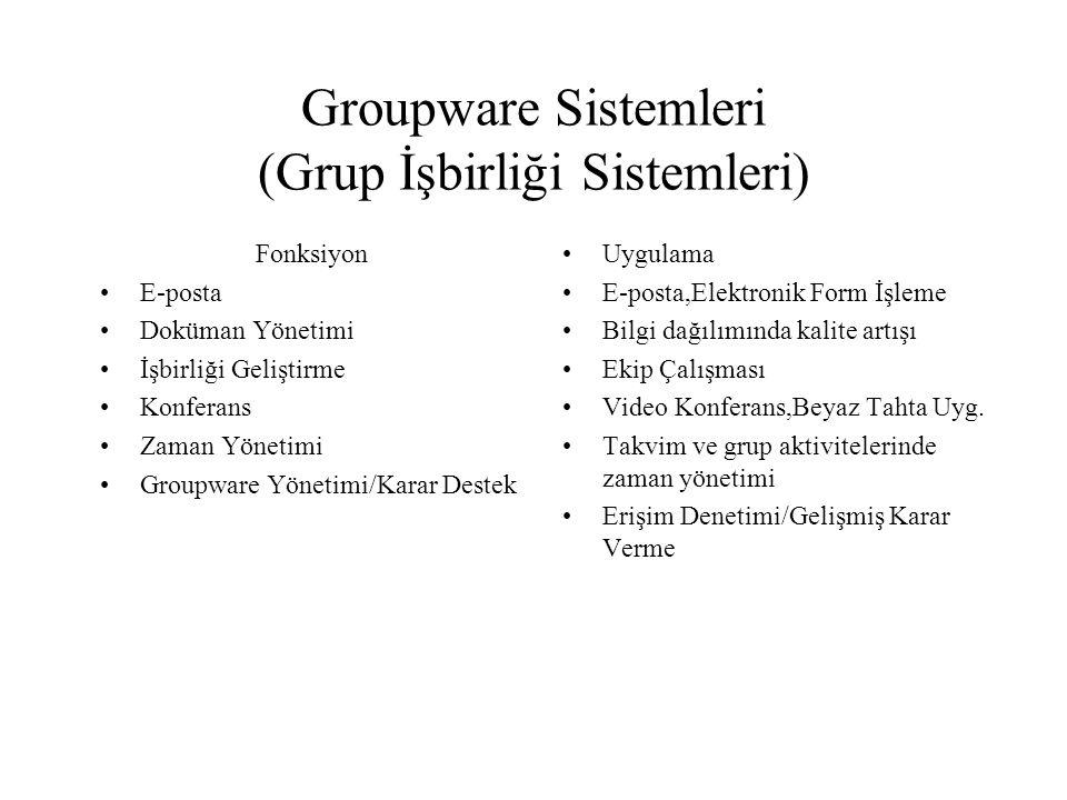 Groupware Sistemleri (Grup İşbirliği Sistemleri) Fonksiyon E-posta Doküman Yönetimi İşbirliği Geliştirme Konferans Zaman Yönetimi Groupware Yönetimi/K