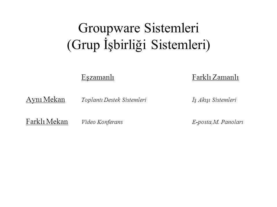 Groupware Sistemleri (Grup İşbirliği Sistemleri) EşzamanlıFarklı Zamanlı Aynı Mekan Toplantı Destek Sistemleriİş Akışı Sistemleri Farklı Mekan Video K