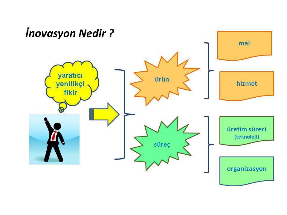 İnovasyon Nedir ? mal hizmet üretim süreci (teknoloji) organizasyon süreç ürün yaratıcı yenilikçi fikir