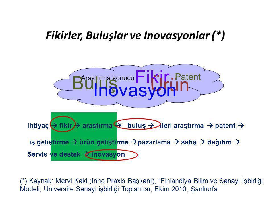 Fikirler, Buluşlar ve Inovasyonlar (*) Buluş Fikir Ürün Inovasyon Araştırma sonucu Patent ihtiyaç  fikir  araştırma  buluş  ileri araştırma  pate
