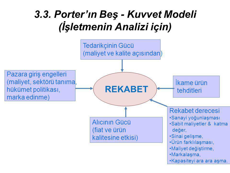 3.3. Porter'ın Beş - Kuvvet Modeli (İşletmenin Analizi için) Tedarikçinin Gücü (maliyet ve kalite açısından) Alıcının Gücü (fiat ve ürün kalitesine et
