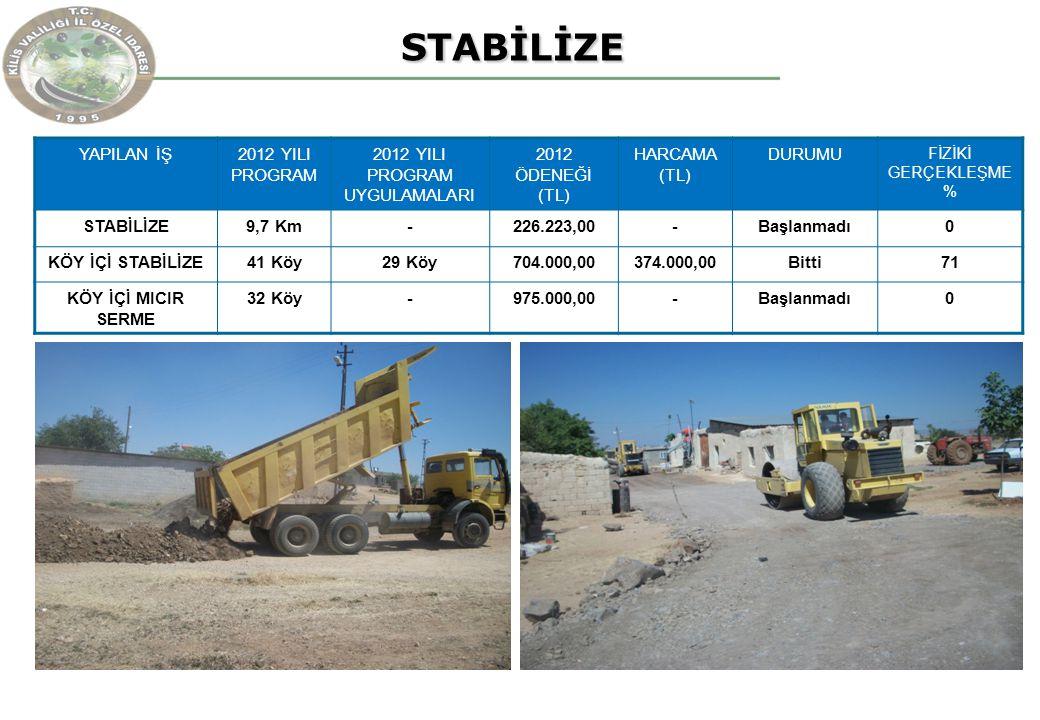 STABİLİZE STABİLİZE YAPILAN İŞ2012 YILI PROGRAM 2012 YILI PROGRAM UYGULAMALARI 2012 ÖDENEĞİ (TL) HARCAMA (TL) DURUMU FİZİKİ GERÇEKLEŞME % STABİLİZE9,7 Km-226.223,00-Başlanmadı0 KÖY İÇİ STABİLİZE41 Köy29 Köy704.000,00374.000,00Bitti71 KÖY İÇİ MICIR SERME 32 Köy-975.000,00-Başlanmadı0